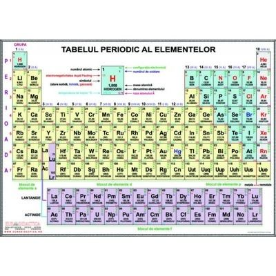 Plansa tabelul periodic al elementelor A3