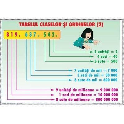 Tabelul claselor si ordinelor 2 - Probleme simple 1. Plansa DUO