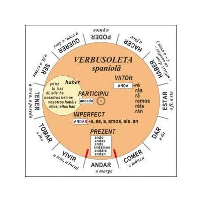 Verbusoleta - Limba spaniola