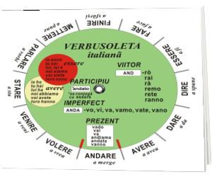 Verbusoleta pentru limba italiana, editia 2021